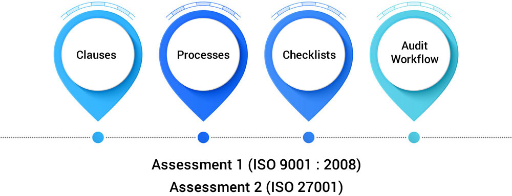 Assessment Management for ISO Standards