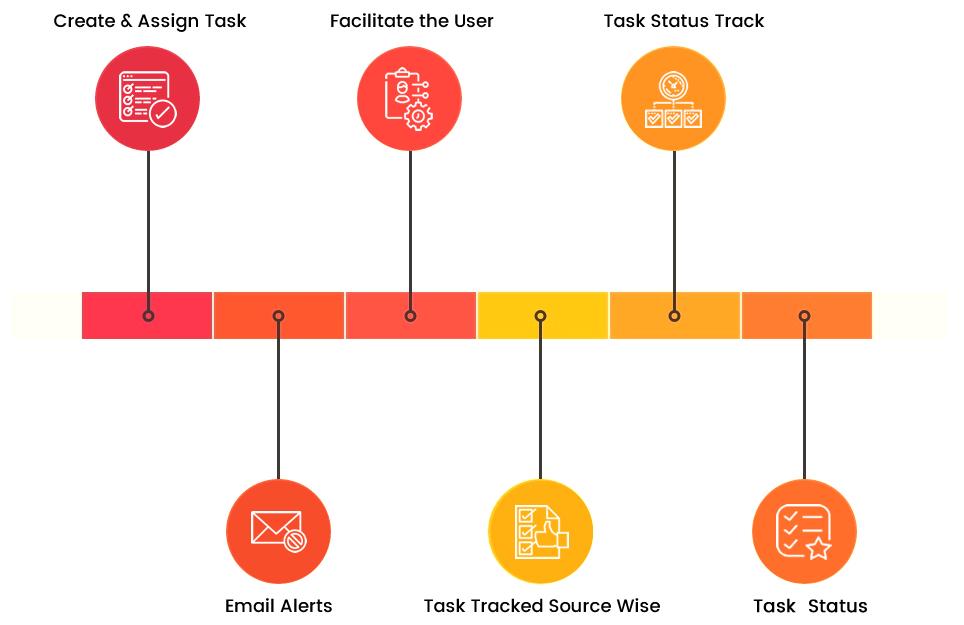 Task Management Solutions